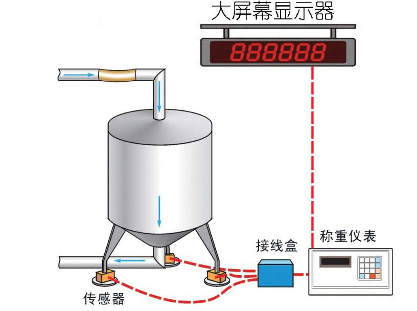 丹東卓衡生產的高精度電子料斗秤